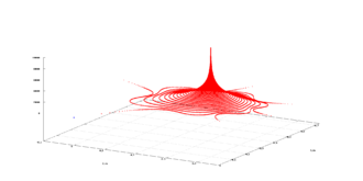 Attractor - Weakly attracting fixed point for a complex number evolving according to a complex quadratic polynomial. The phase space is the horizontal complex plane; the vertical axis measures the frequency with which points in the complex plane are visited. The point in the complex plane directly below the peak frequency is the fixed point attractor.