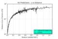 D(z) HU Predictions.png
