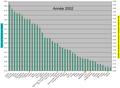 DTonnes de CO2 émis par habitant en 2002.png
