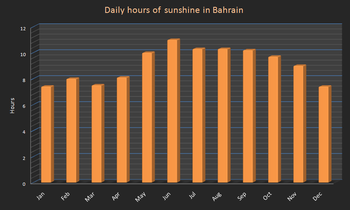 Daily hours of sunshine in bahrain.PNG