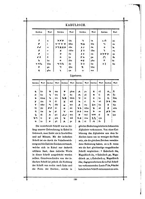 Kharosthi - Kharoshthi chart by Carl Faulmann