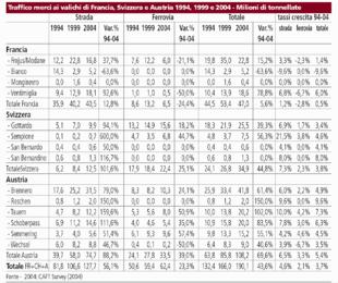 I dati reali di traffico rilevati dal bollettino Alpinfo-CAFT nel 1994, 1999 e 2004. Tabella tratta dal Quaderno 2, pag 13.