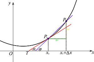 300px-Derivative.jpg