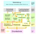 Deutsches Bildungssystem2.png