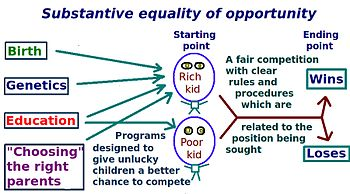 "English: The ""substantive"" conceptio..."