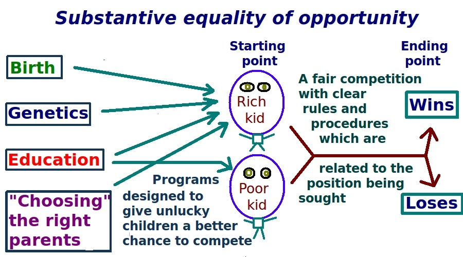 Diagram of equal opportunity substantive model