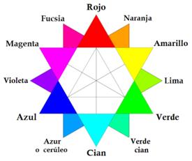 C rculo crom tico wikipedia la enciclopedia libre for Como se combina el color violeta