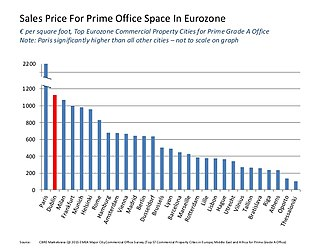 Qualifying investor alternative investment fund (QIAIF) - Comparison of the sales price of Dublin prime office with EU–28 countries (2016).