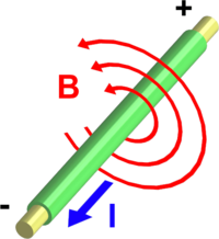 Current (I) through a wire produces a magnetic field () around the wire. The field is oriented according to the right hand grip rule.