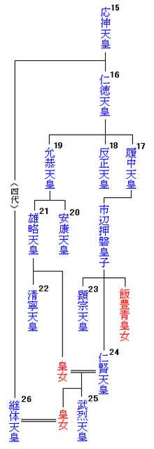 Emperor family tree15-26.png