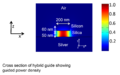 FieldProfile of a hybrid Plasmonic Waveguide.png