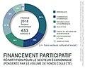 Financement participatif économie France 2018 selon KPMG.jpg