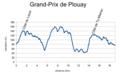 Grand-Prix Plouay 2011 Profile.png
