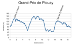 Grand-Prix Plouay 2011 Profile.png