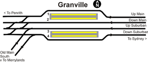 Granville railway station - Track layout