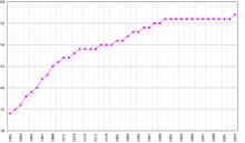 Evoluzione demografica tra 1961 e 2003 (cifre FAO, 2005). Popolazione in migliaia di abitanti.