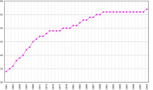 Fuente ISTAT - elaboración gráfica de Wikipedia