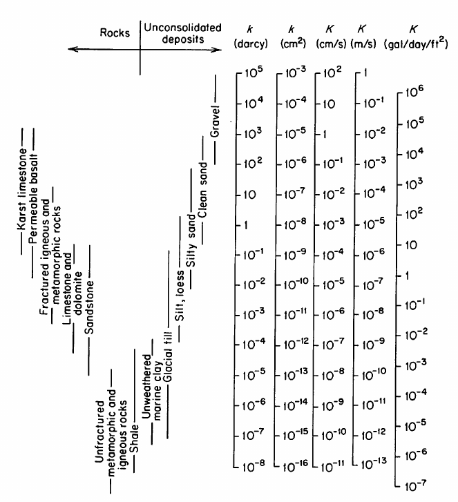 Groundwater Freeze and Cherry 1979 Table 2-2