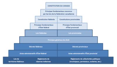 Droit canadien wikip dia - Article 815 5 1 du code civil ...