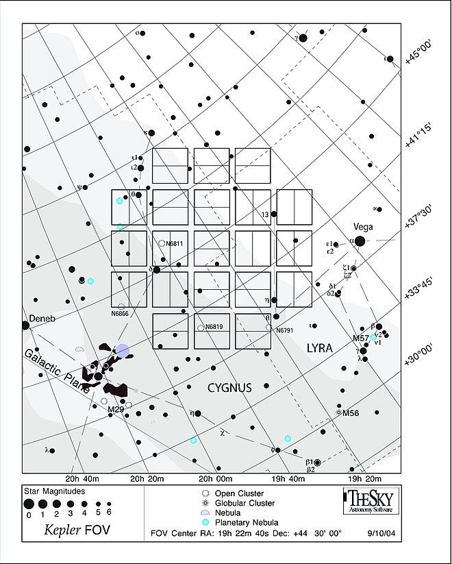Kepler Tlescope Spatial