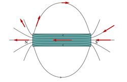 5ff88444454 Linhas de campo de um íman retangular. Se partirmos um ímã ...