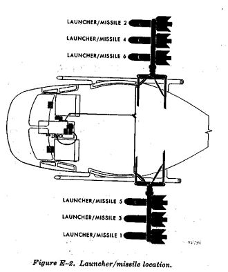 U.S. helicopter armament subsystems - M22 Armament Subsystem technical schematic