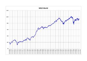 MSCI World - MSCI World 1969–2012
