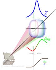 Monopulse radar - Wikipedia