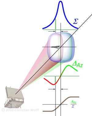Monopulse radar - Monopulse beam of a phased array antenna split in two lobes.