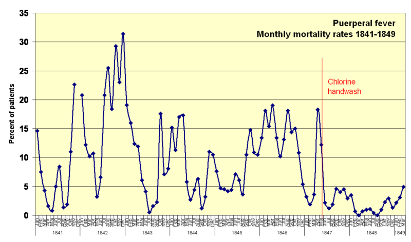 Fichier:Monthly mortality rates 1841-1849.png