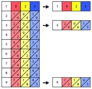 Second step of solving 825 x 913
