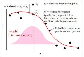 Nonparametric regression - Example of a curve (red line) fit to a small data set (black points) with nonparametric regression using a Gaussian kernel smoother. The pink shaded area illustrates the kernel function applied to obtain an estimate of y for a given value of x. The kernel function defines the weight given to each data point in producing the estimate for a target point.