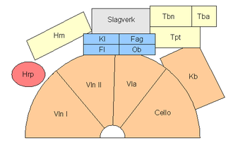 "String section - One possible seating arrangement for an orchestra. First violins are labelled ""Vln I""; second violins ""Vln II"", violas ""Vla"", and double basses (in German ""Kontrabässe"") are ""Kb"" )."