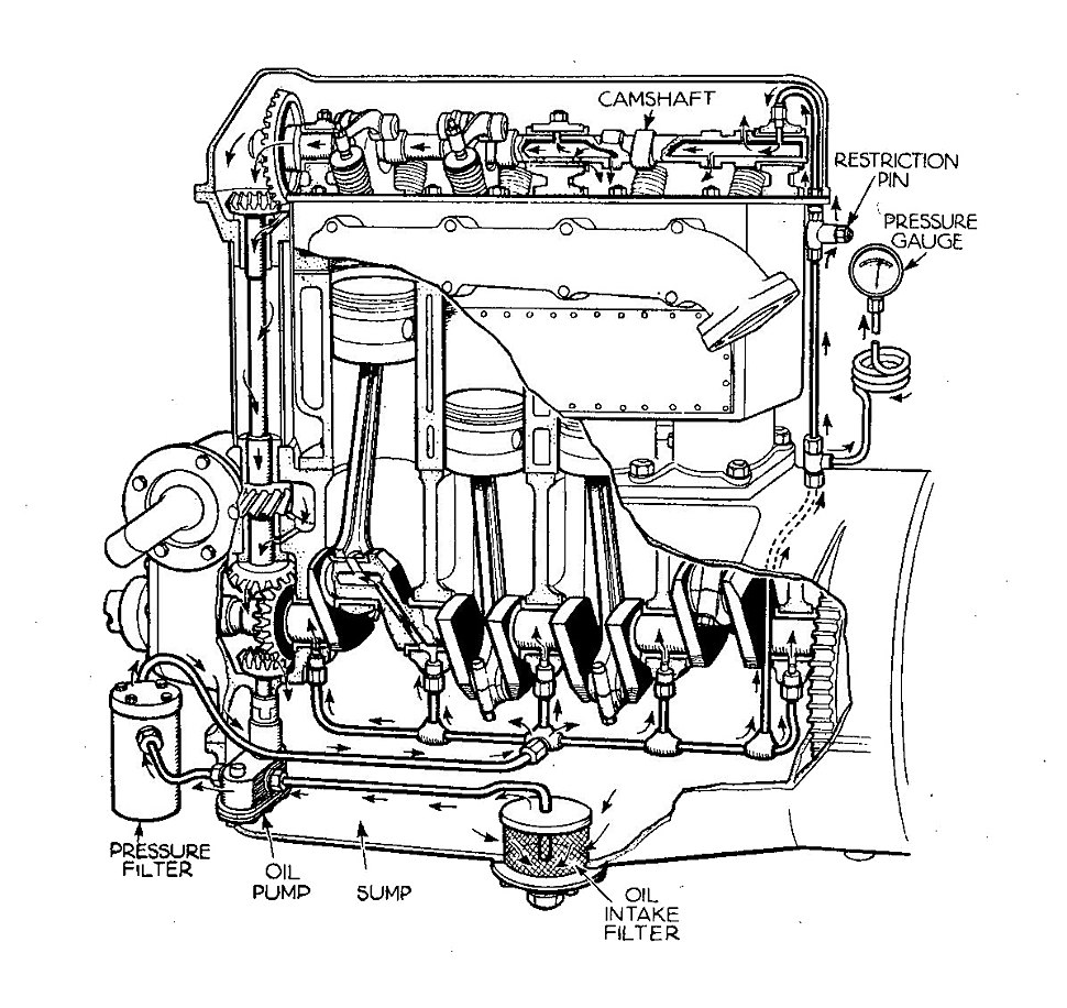 Overhead cam engine with forced oil lubrication (Autocar Handbook, 13th ed, 1935)