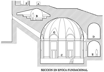Según la descripción del Sumario del propio Juan de Herrera las partes de la sección original del edificio eran:
