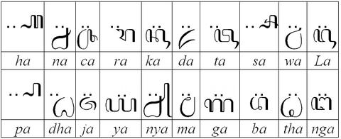 Pasangan aksara Jawa