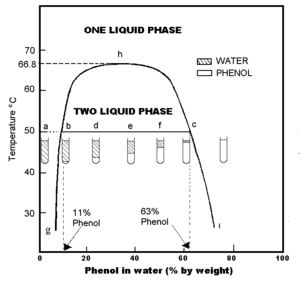 Phenol - Phenol water phase diagram: Certain combinations of Phenol and water can make two solutions in one bottle.