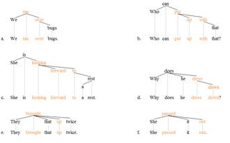 Phrasal verb - Phrasal verbs tree 1