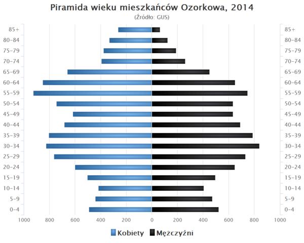 Piramida wieku Ozorkow.png