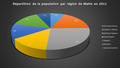 Répartition de la population par région de Malte en 2011.png