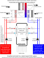 Underfloor heating - Wikipedia on