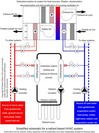Underfloor heating - Wikiwand