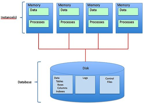 Shared Disk Architecture.jpg
