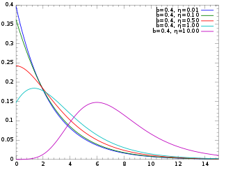 Probability density plots of shifted Gompertz distributions