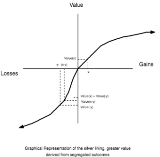 Mental accounting - This graph shows how with two outcomes that in aggregate make up a mixed loss, more value is achieved by treating the outcomes separately. This is the silver lining.