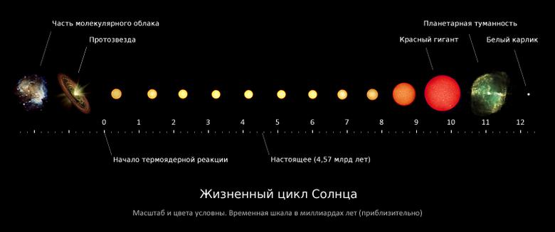 Считается [20], что Солнце