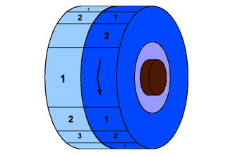 Phase music - Visualization as two discs sharing an identical pattern on a common spool. This pattern may be contrasted with itself at all positions by spinning one of the discs.