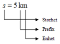 Storhet, prefix och enhet.png