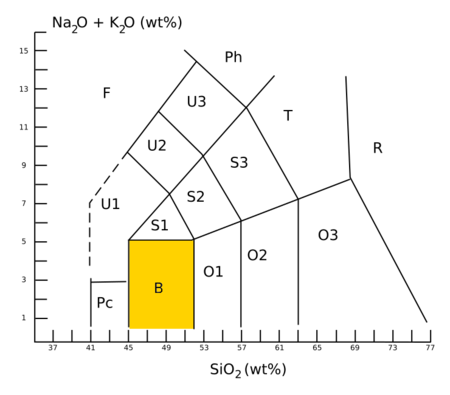 Basalt is field B in the TAS classification. TAS-Diagramm-basalt.png