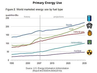 Primary energy - Primary energy outlook. Projected from 2007 (EIA, 2010)